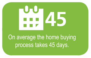 On average the home buying process takes 45 days.