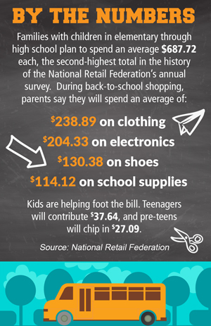 By the numbers: How much will you spend for back-to-school this year?