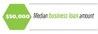 $50,000 median business loan amount