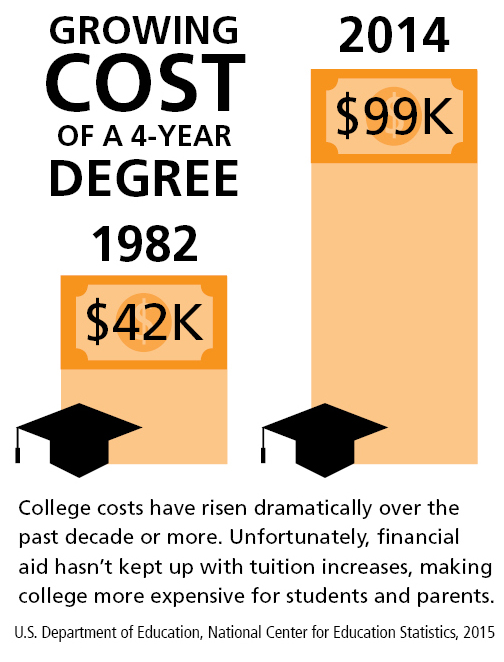 The cost of college continues to rise, Dupaco is offering a private student loan solution.