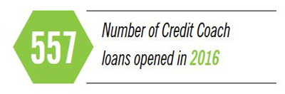 557 Credit Coach loans were opened in 2016