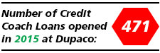 In 2015, 471 Credit Coach Loans were opened at Dupaco