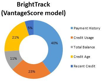Bright Track credit score makeup