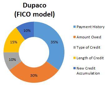 Dupaco credit score makeup