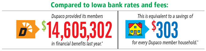 Compared to Iowa bank rates and fees, Dupaco provided its members $14,605,302 in financial benefits last year. This is equivalent to a savings of $303 for every Dupaco member household.*