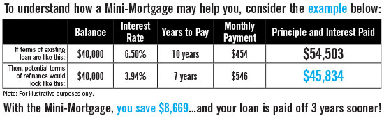 Example of savings difference between a mortgage refinance and a Mini-Mortgage
