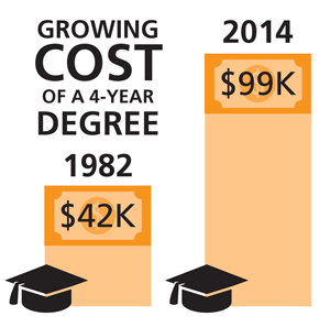 Growing cost of a 4-year degree